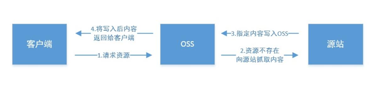 对象存储的镜像回源功能详细介绍